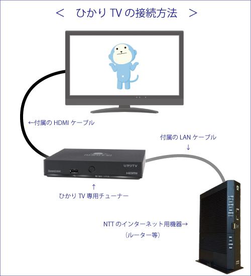 ひかりTVの接続方法